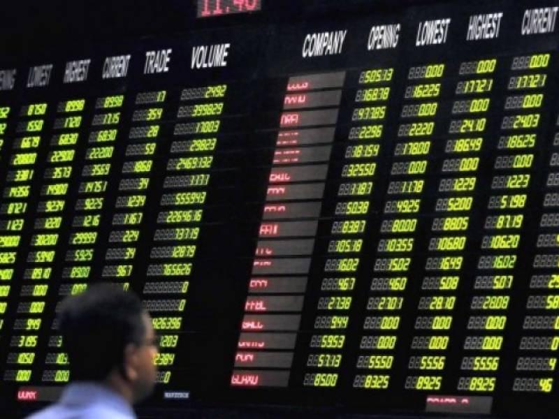 KSE-100 sheds 446 points falling below 49,000 barriers