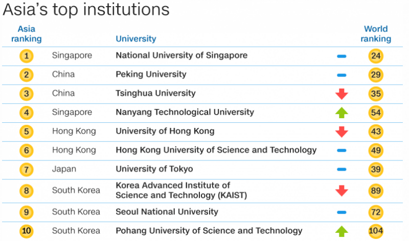 Pakistan tripled its presence as NU of Singapore tops Asia's universities