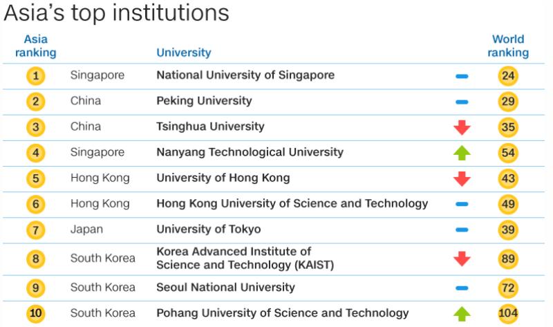 Pakistan tripled its presence as NU of Singapore tops Asia's universities