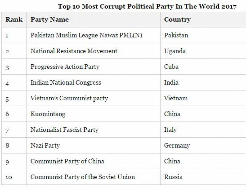 PML-N tops 10 most corrupt political parties in world 2017 list