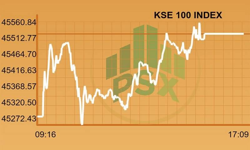 KSE-100 gains 844 points on last day of week