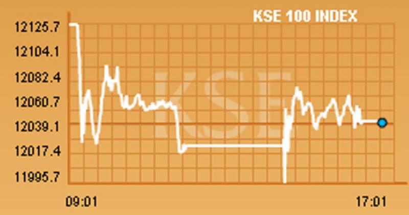 KSE-100 index shed 79 points