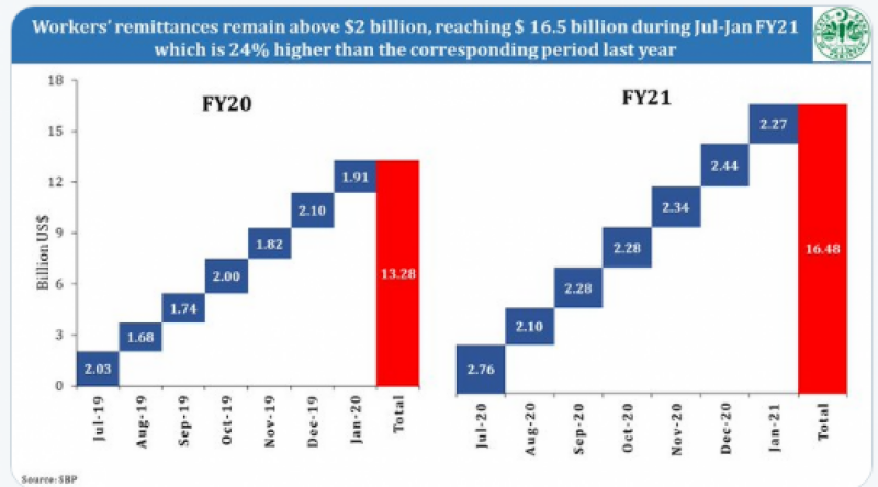 Pakistan received over $2.27 bln remittances in January