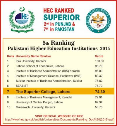 Superior University declared 2nd best varsity of Punjab in HEC Ranking