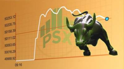 PSX starts week with bullish trend, KSE-100 gains 297 points