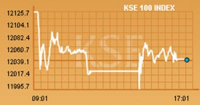 KSE-100 index gains only 23 points