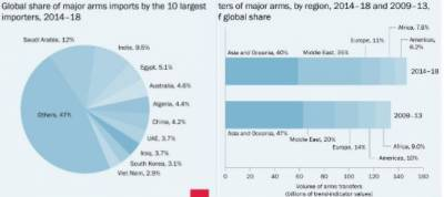 India world's 2nd largest importer of arms: report